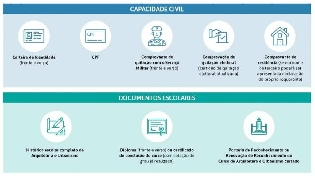 infografico caupe 1024x573 - CAU PE: conheça o Conselho de Arquitetura e Urbanismo de Pernambuco